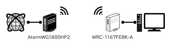 失敗したWi-Fi構築例