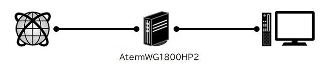 測定したネットワーク構成