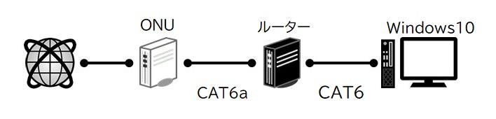有線LAN接続 実施状況